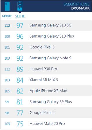 三星Galaxy S10系列销量口碑双丰收的原因
